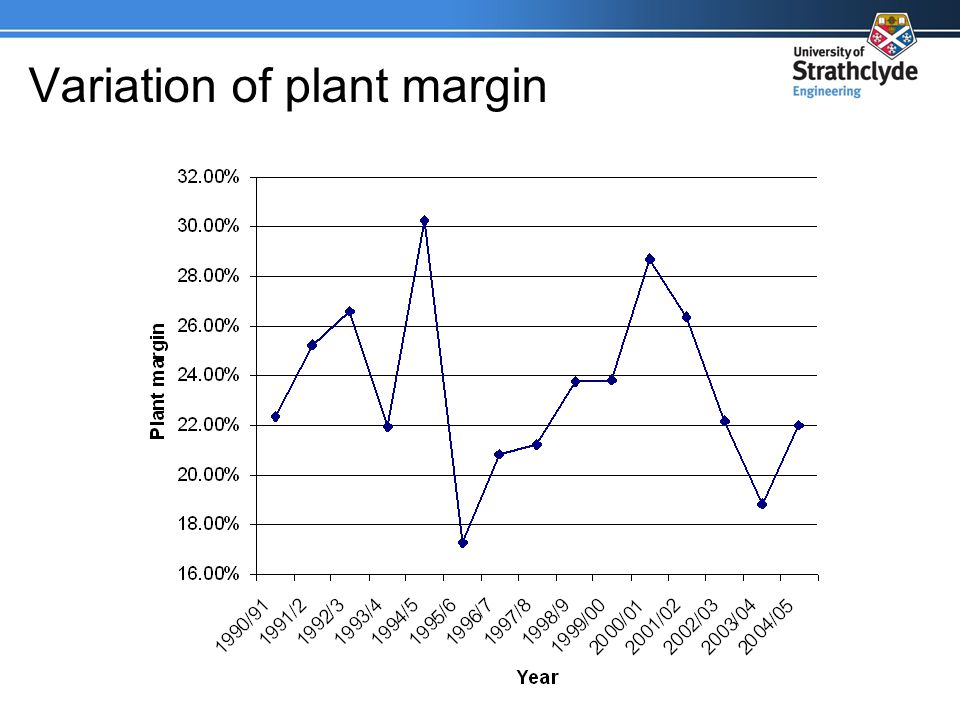 Variation of plant margin
