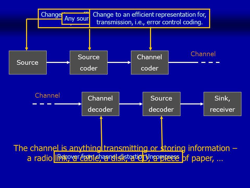 Change to an efficient representation, i.e., data compression.