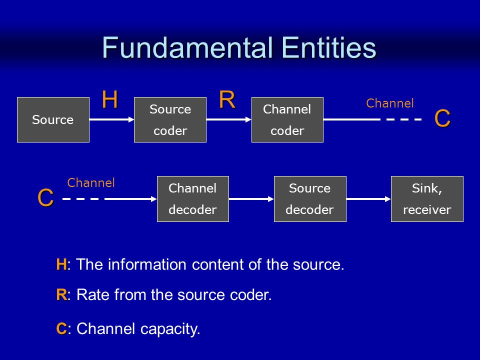 Fundamental Entities Source Channel coder Source coder Channel Source decoder Sink, receiver Channel decoder Channel H H: The information content of the source.