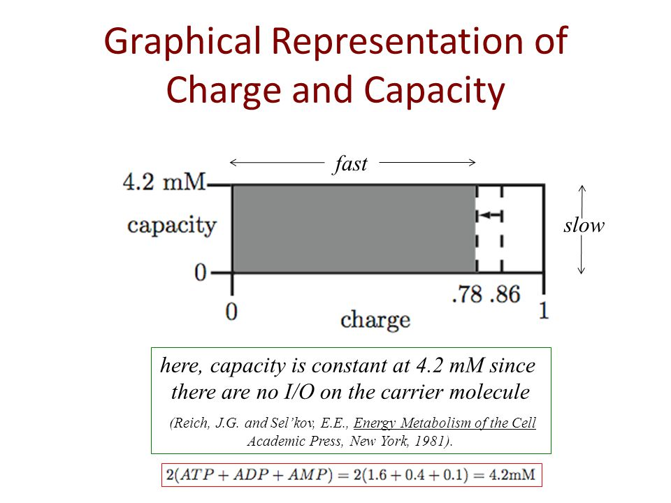 Graphical Representation of Charge and Capacity fast slow here, capacity is constant at 4.2 mM since there are no I/O on the carrier molecule (Reich, J.G.