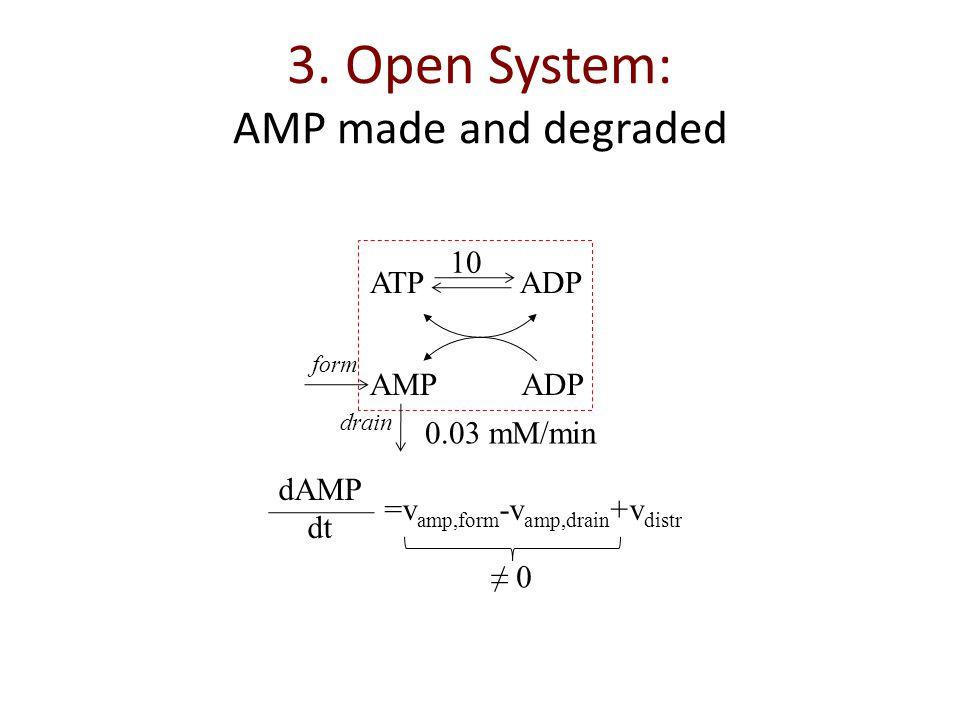 3. Open System: AMP made and degraded ATP ADP AMPADP 10 0.03 mM/min dAMP dt =v amp,form -v amp,drain +v distr 0 form drain