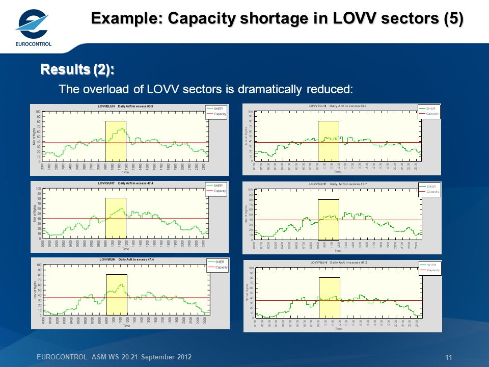 EUROCONTROL ASM WS 20-21 September 2012 11 Example: Capacity shortage in LOVV sectors (5) Results (2): The overload of LOVV sectors is dramatically reduced: