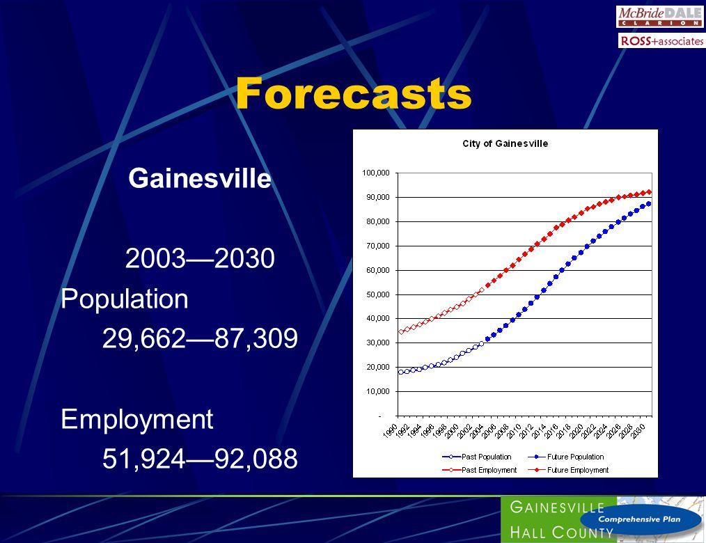 Forecasts Gainesville 20032030 Population 29,66287,309 Employment 51,92492,088