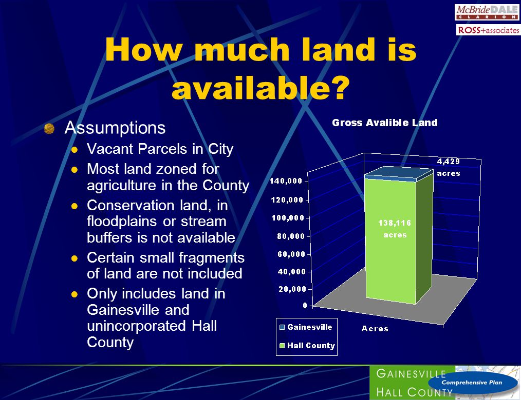 How much land is available? Assumptions Vacant Parcels in City Most land zoned for agriculture in the County Conservation land, in floodplains or stre