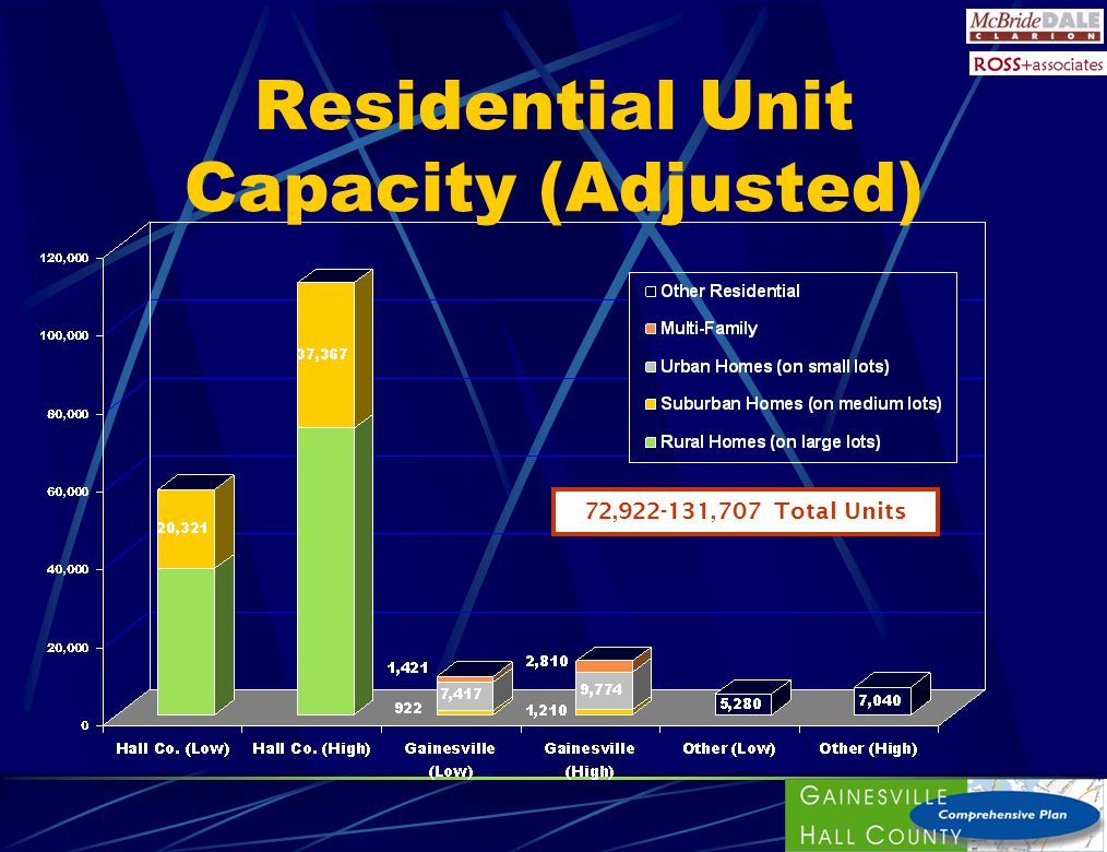 Residential Unit Capacity (Adjusted) 72,922-131,707 Total Units