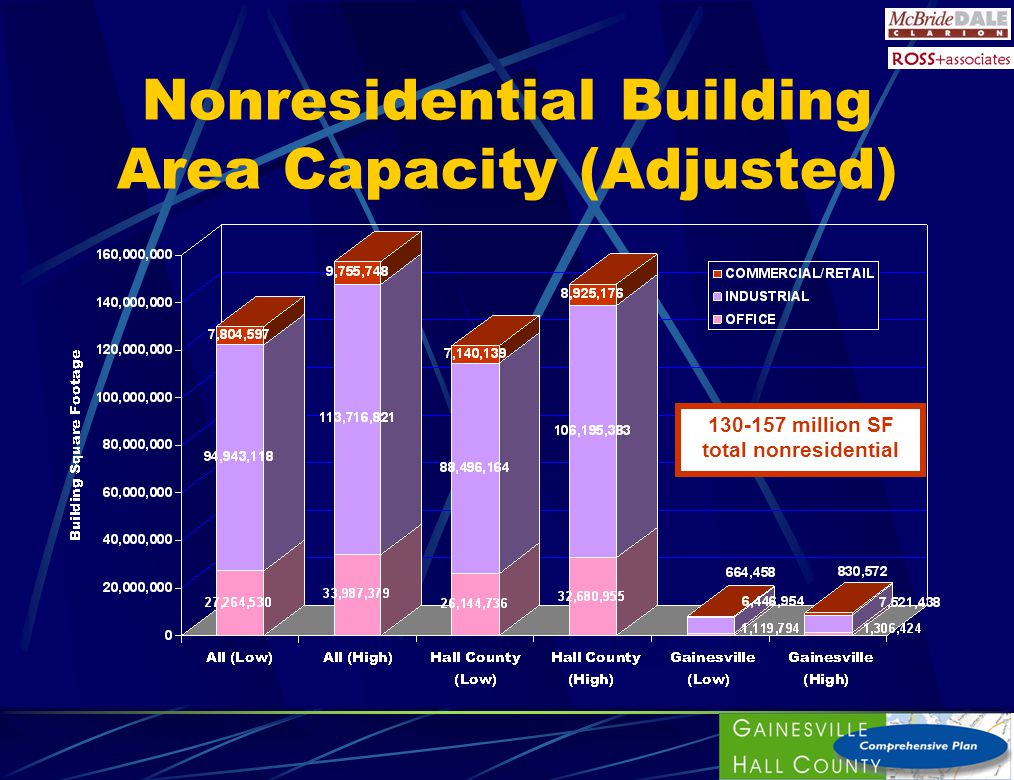 Nonresidential Building Area Capacity (Adjusted) 130-157 million SF total nonresidential