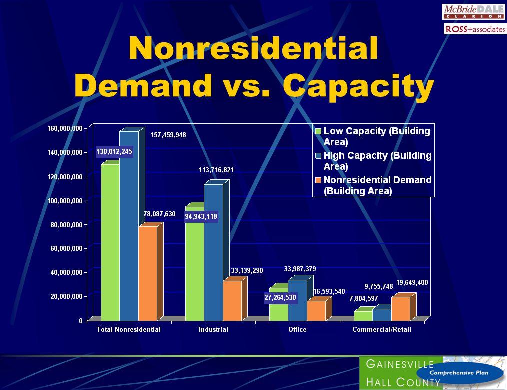 Nonresidential Demand vs. Capacity