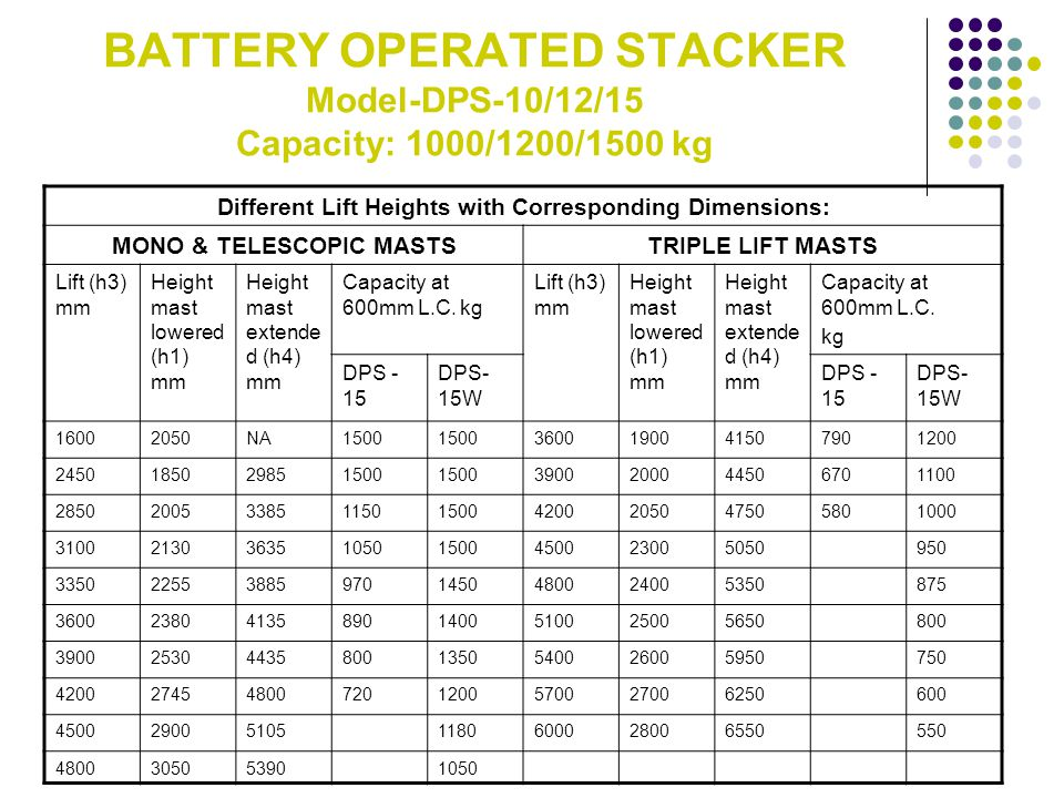 BATTERY OPERATED STACKER Model-DPS-10/12/15 Capacity: 1000/1200/1500 kg Different Lift Heights with Corresponding Dimensions: MONO & TELESCOPIC MASTST