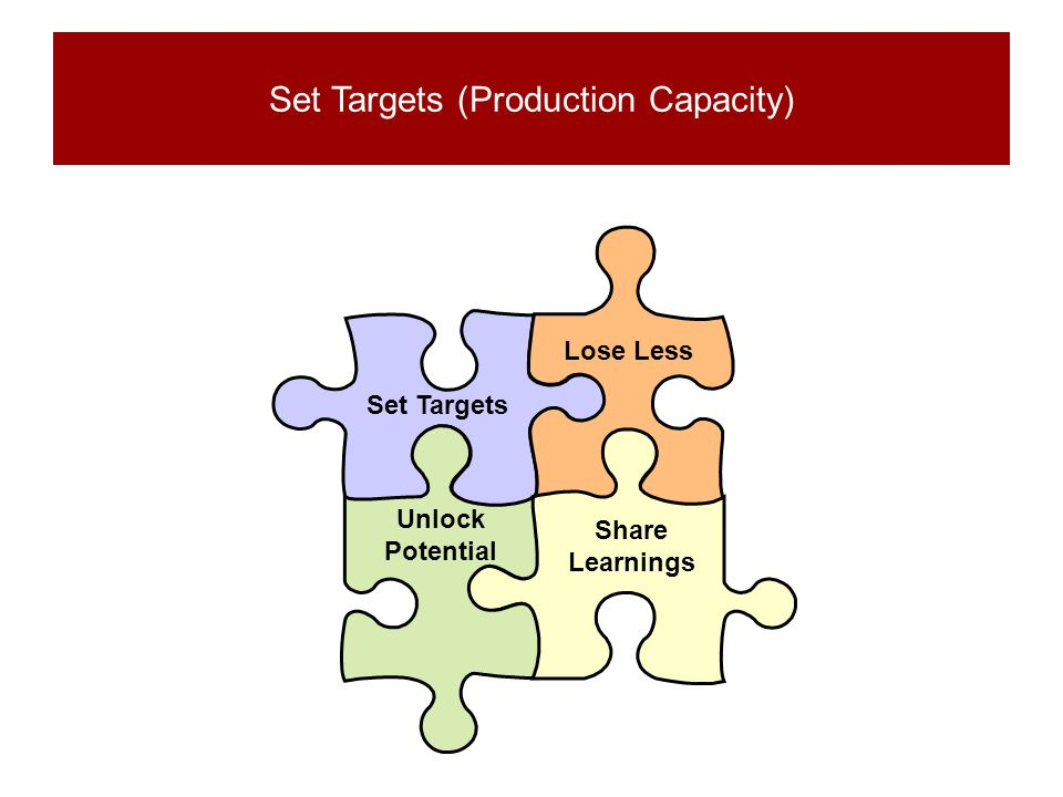 Set Targets Lose Less Unlock Potential Share Learnings Set Targets (Production Capacity)