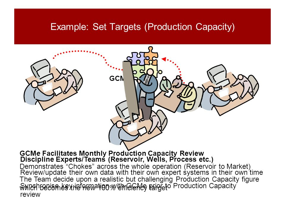 Example: Set Targets (Production Capacity) Discipline Experts/Teams (Reservoir, Wells, Process etc.) Review/update their own data with their own exper