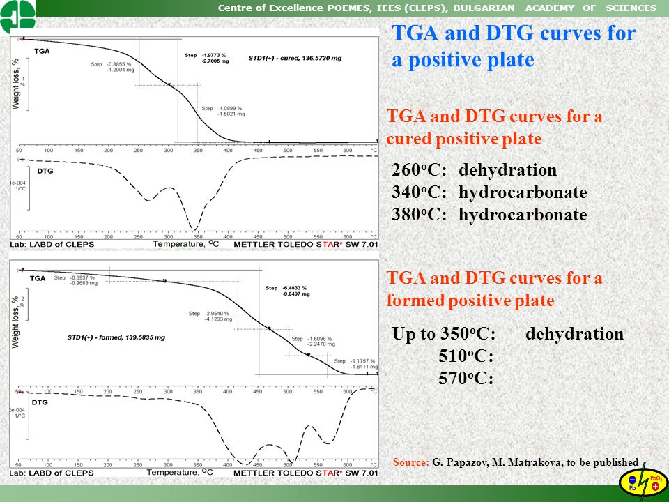 Centre of Excellence POEMES, IEES (CLEPS), BULGARIAN ACADEMY OF SCIENCES TGA and DTG curves for a positive plate TGA and DTG curves for a cured positi