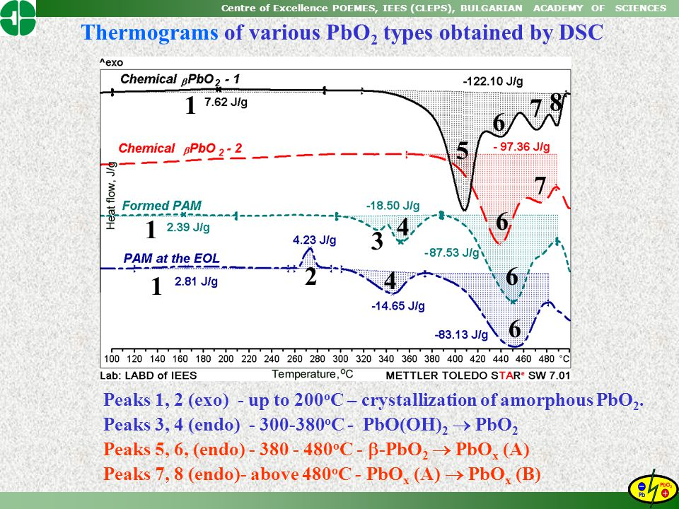 Centre of Excellence POEMES, IEES (CLEPS), BULGARIAN ACADEMY OF SCIENCES Thermograms of various PbO 2 types obtained by DSC Peaks 1, 2 (exo) - up to 2