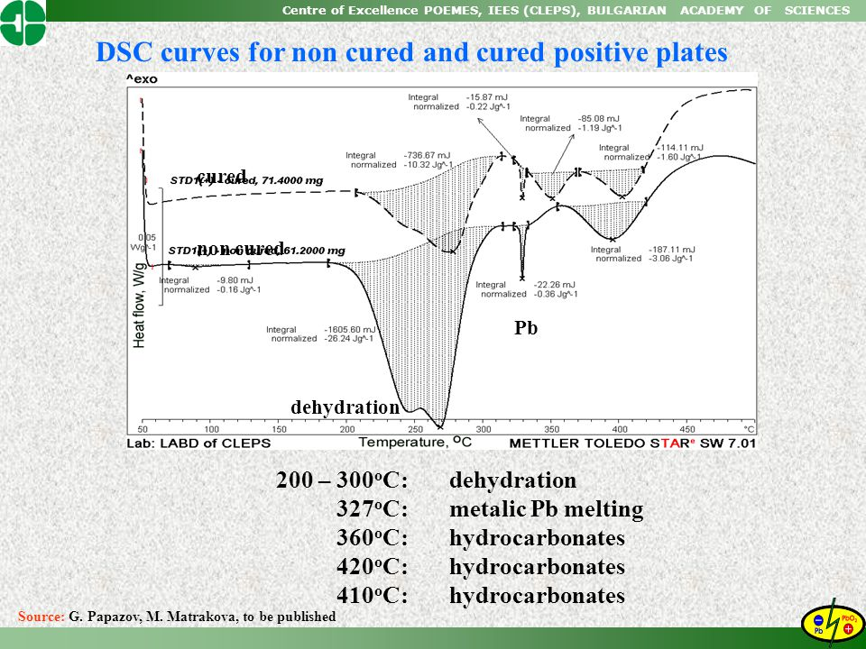 Centre of Excellence POEMES, IEES (CLEPS), BULGARIAN ACADEMY OF SCIENCES DSC curves for non cured and cured positive plates 200 – 300 o C:dehydration