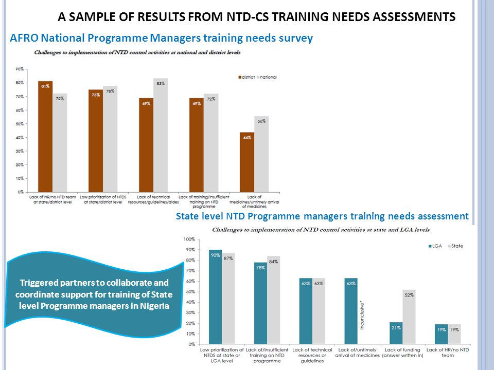 AFRO National Programme Managers training needs survey State level NTD Programme managers training needs assessment A SAMPLE OF RESULTS FROM NTD-CS TRAINING NEEDS ASSESSMENTS Triggered partners to collaborate and coordinate support for training of State level Programme managers in Nigeria