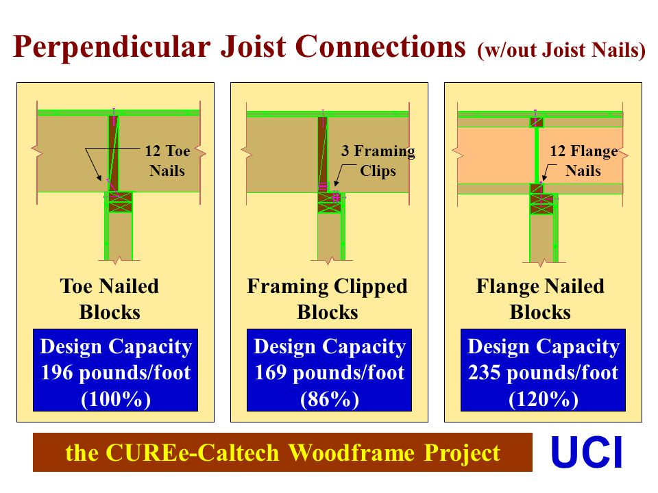 the CUREe-Caltech Woodframe Project UCI Perpendicular Joist Connections (w/out Joist Nails) Toe Nailed Blocks Framing Clipped Blocks Flange Nailed Blocks Design Capacity 169 pounds/foot (86%) Design Capacity 235 pounds/foot (120%) 12 Toe Nails 3 Framing Clips 12 Flange Nails Design Capacity 196 pounds/foot (100%)