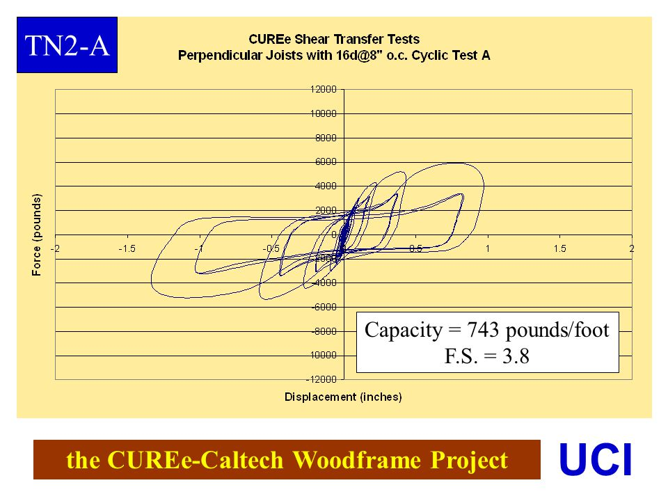 the CUREe-Caltech Woodframe Project UCI Capacity = 743 pounds/foot F.S. = 3.8 TN2-A