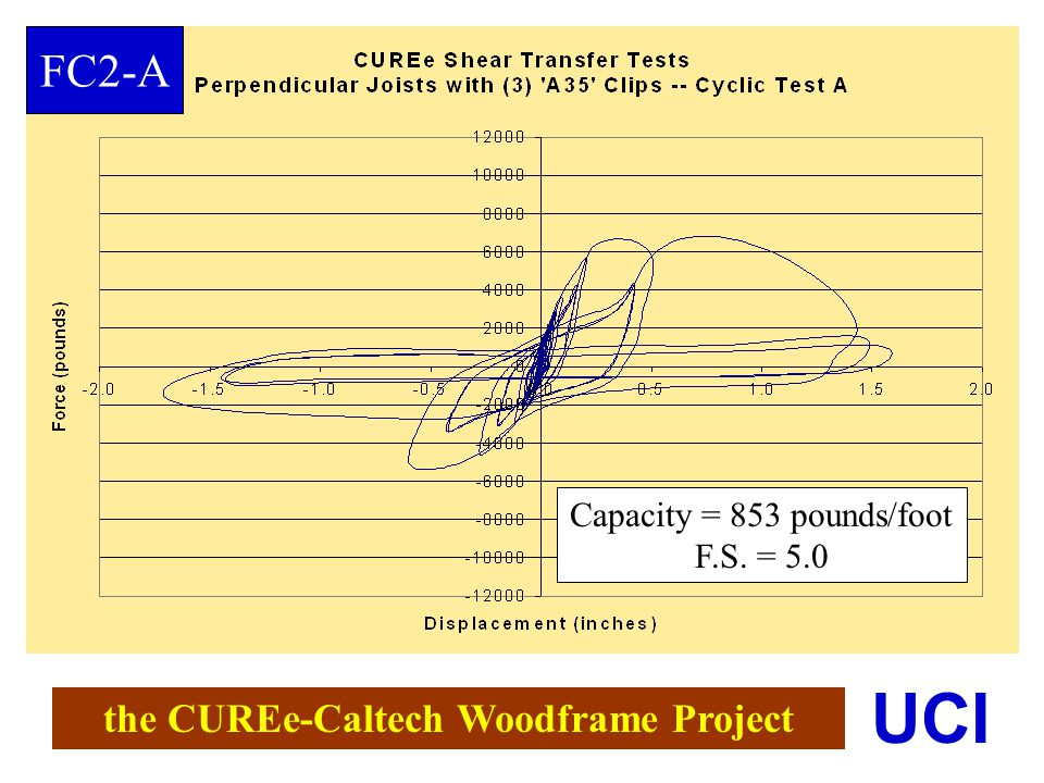 the CUREe-Caltech Woodframe Project UCI Capacity = 853 pounds/foot F.S. = 5.0 FC2-A