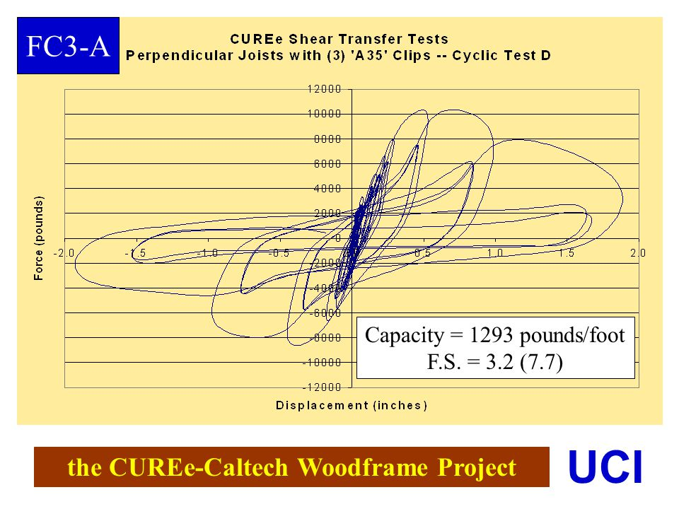 the CUREe-Caltech Woodframe Project UCI FC3-A Capacity = 1293 pounds/foot F.S. = 3.2 (7.7)