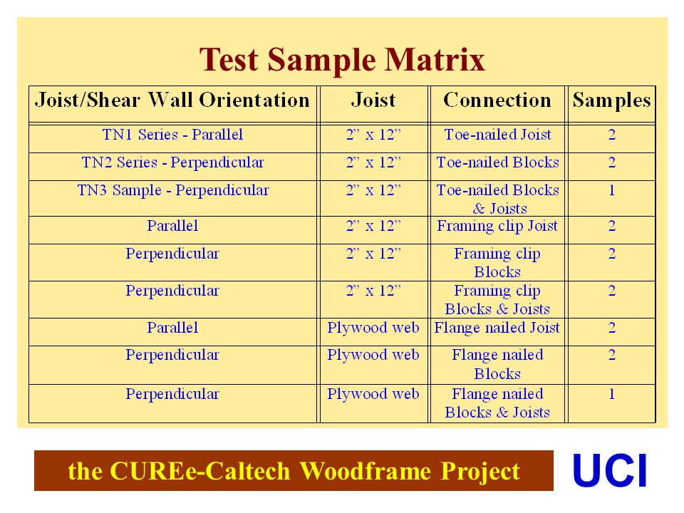 the CUREe-Caltech Woodframe Project UCI Test Sample Matrix