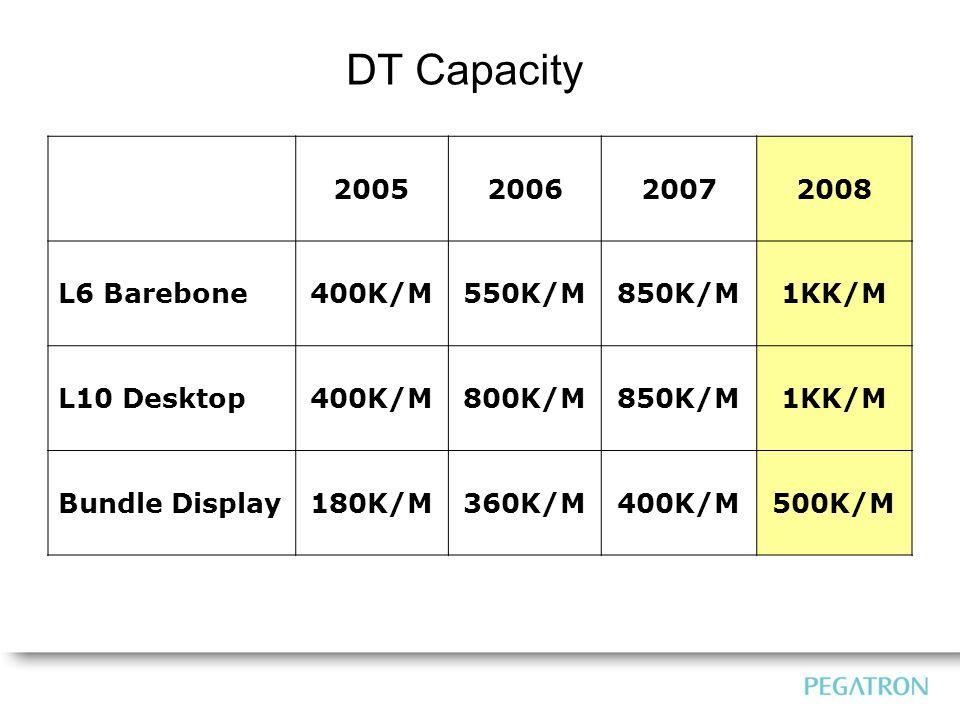 DT Capacity 2005200620072008 L6 Barebone400K/M550K/M850K/M1KK/M L10 Desktop400K/M800K/M850K/M1KK/M Bundle Display180K/M360K/M400K/M500K/M