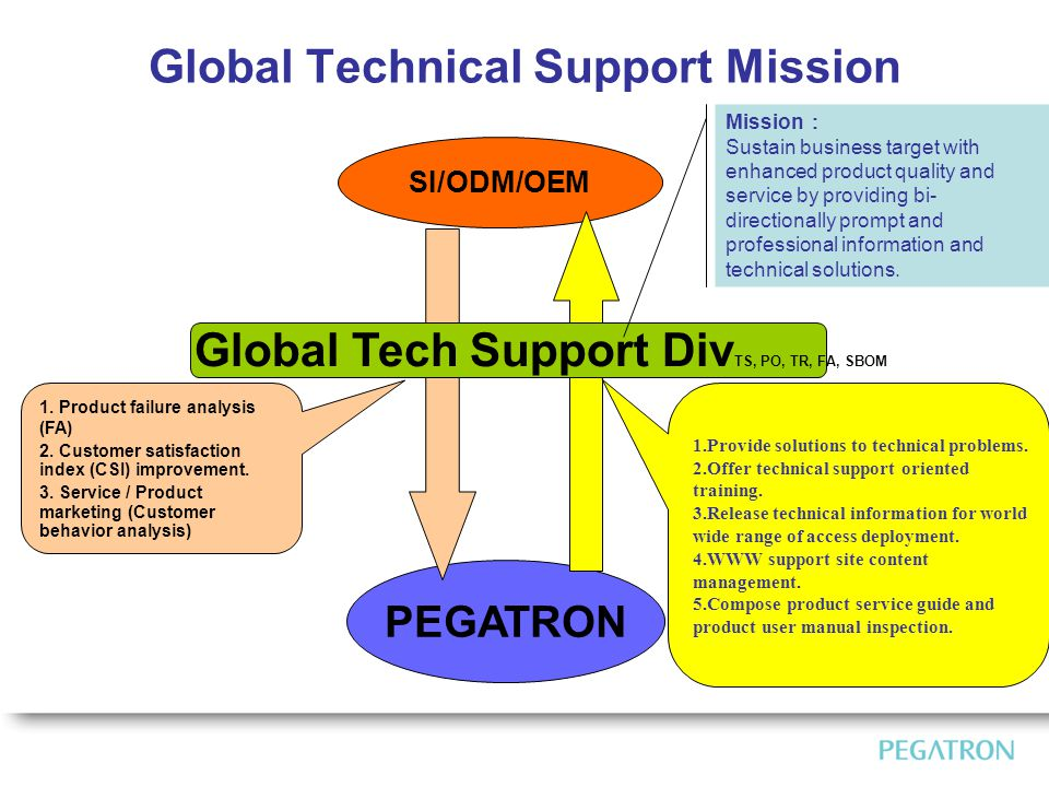 PEGATRON SI/ODM/OEM Global Tech Support Div TS, PO, TR, FA, SBOM 1.Provide solutions to technical problems.