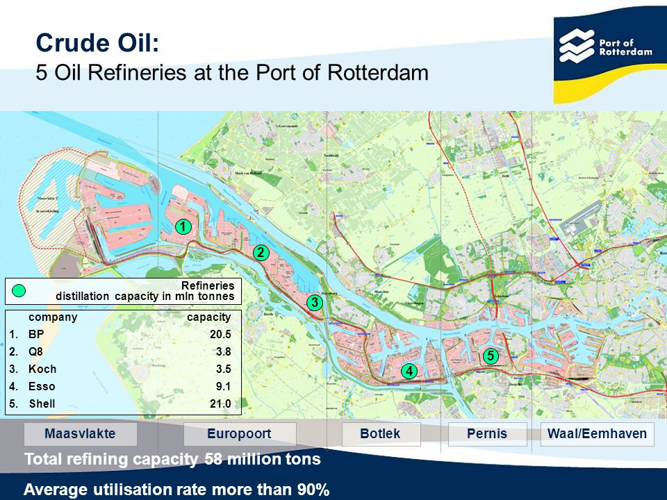 Crude Oil: 5 Oil Refineries at the Port of Rotterdam companycapacity 1.BP20.5 2.Q83.8 3.Koch3.5 4.Esso9.1 5.Shell21.0 Refineries distillation capacity in mln tonnes 1 2 3 4 5 MaasvlakteEuropoortBotlekPernisWaal/Eemhaven Total refining capacity 58 million tons Average utilisation rate more than 90%