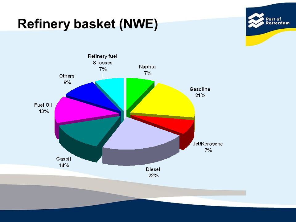 Refinery basket (NWE)