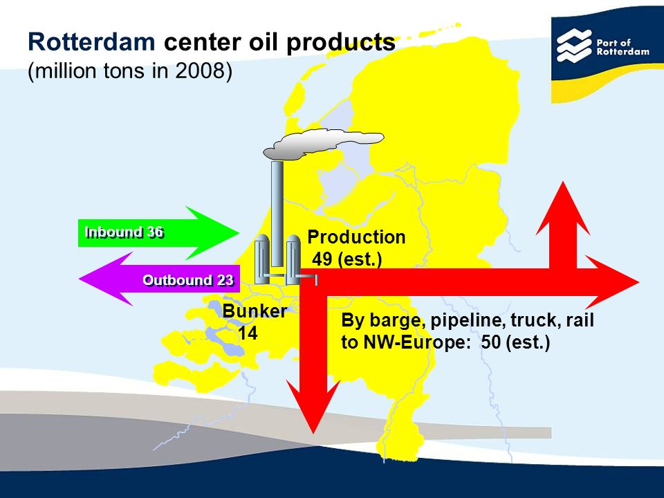 Rotterdam center oil products (million tons in 2008) Production 49 (est.) By barge, pipeline, truck, rail to NW-Europe: 50 (est.) Bunker 14 Inbound 36 Outbound 23