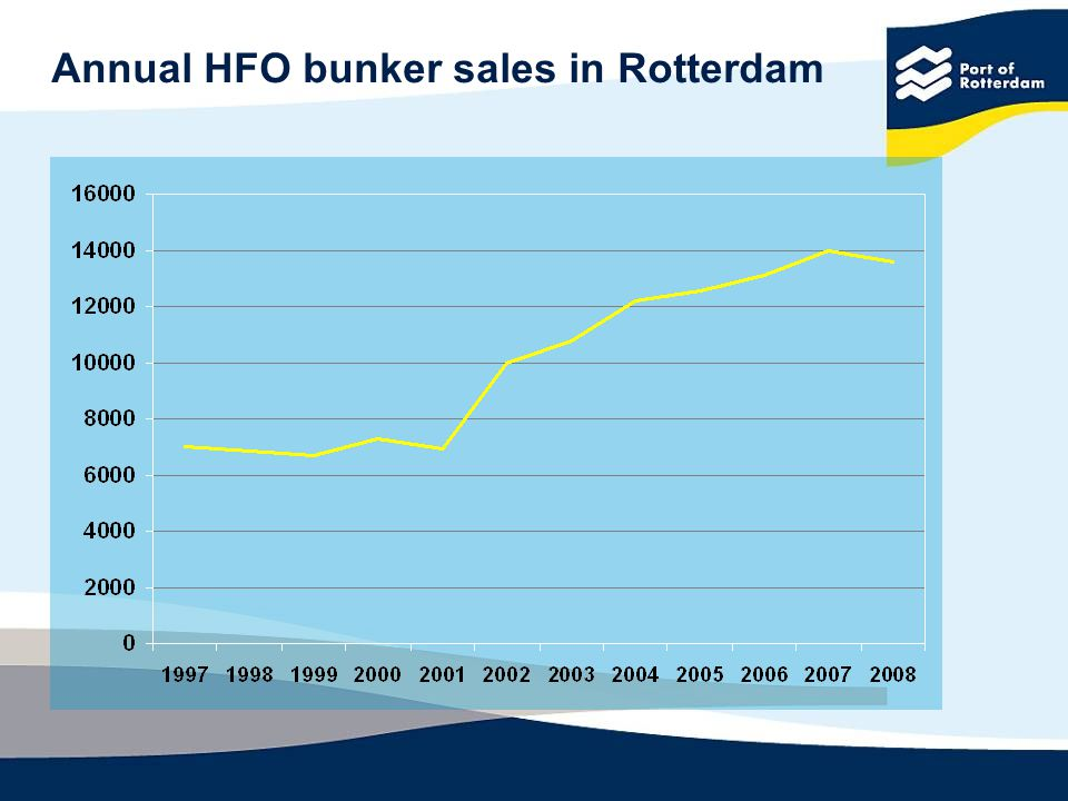 Annual HFO bunker sales in Rotterdam
