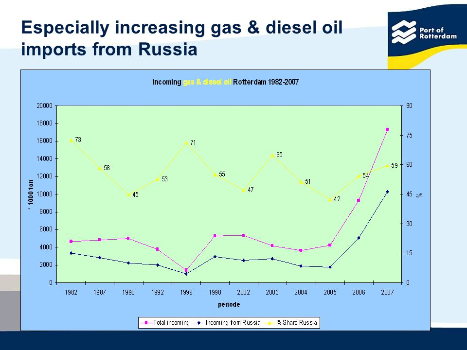 Especially increasing gas & diesel oil imports from Russia
