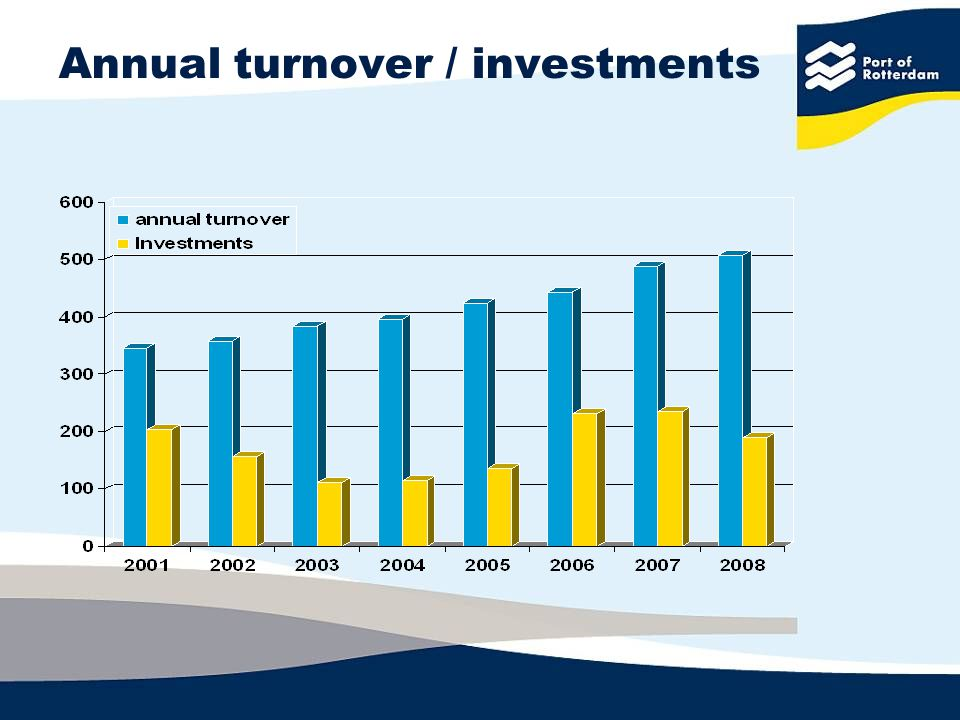 Annual turnover / investments