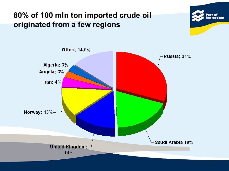 80% of 100 mln ton imported crude oil originated from a few regions