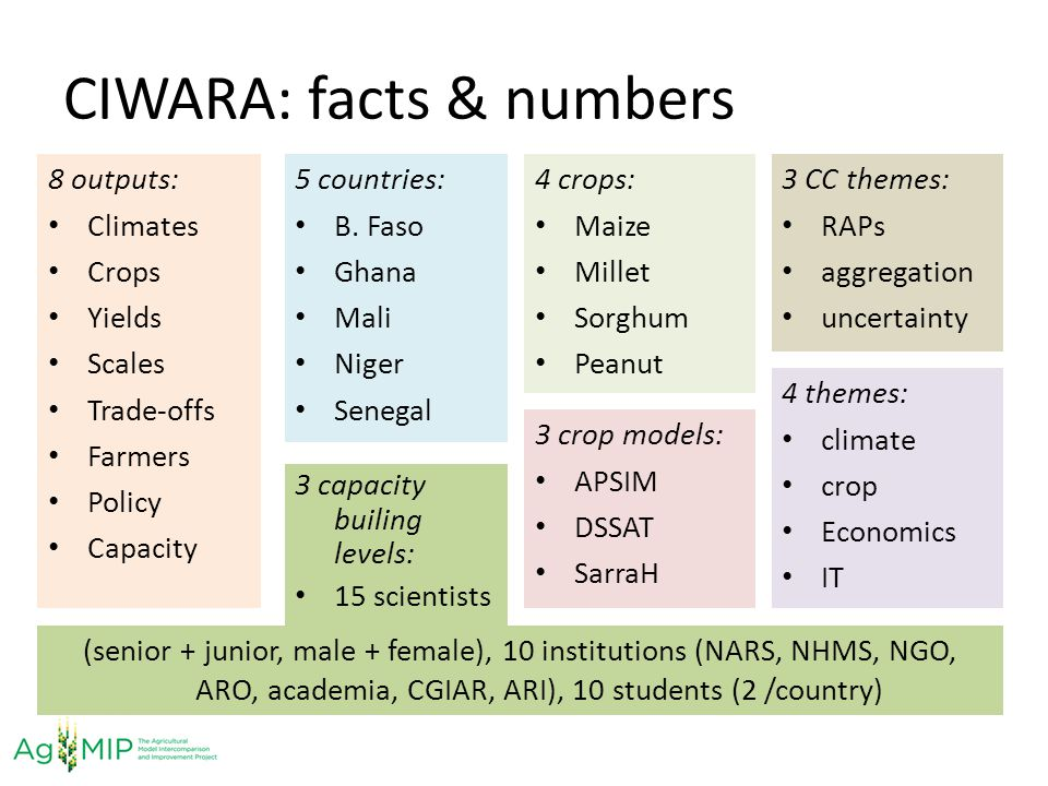 CIWARA: facts & numbers 8 outputs: Climates Crops Yields Scales Trade-offs Farmers Policy Capacity 5 countries: B. Faso Ghana Mali Niger Senegal 4 cro