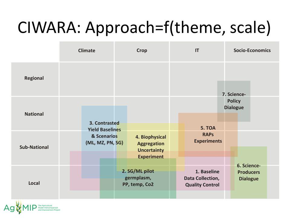 CIWARA: Approach=f(theme, scale)