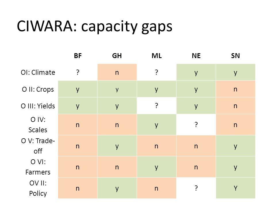 CIWARA: capacity gaps BFGHMLNESN OI: Climate ?n?yy O II: Crops y y yyn O III: Yields yy?yn O IV: Scales nny?n O V: Trade- off nynny O VI: Farmers nnyn