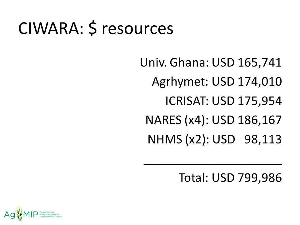 CIWARA: $ resources Univ. Ghana: USD 165,741 Agrhymet: USD 174,010 ICRISAT: USD 175,954 NARES (x4): USD 186,167 NHMS (x2): USD 98,113 ________________