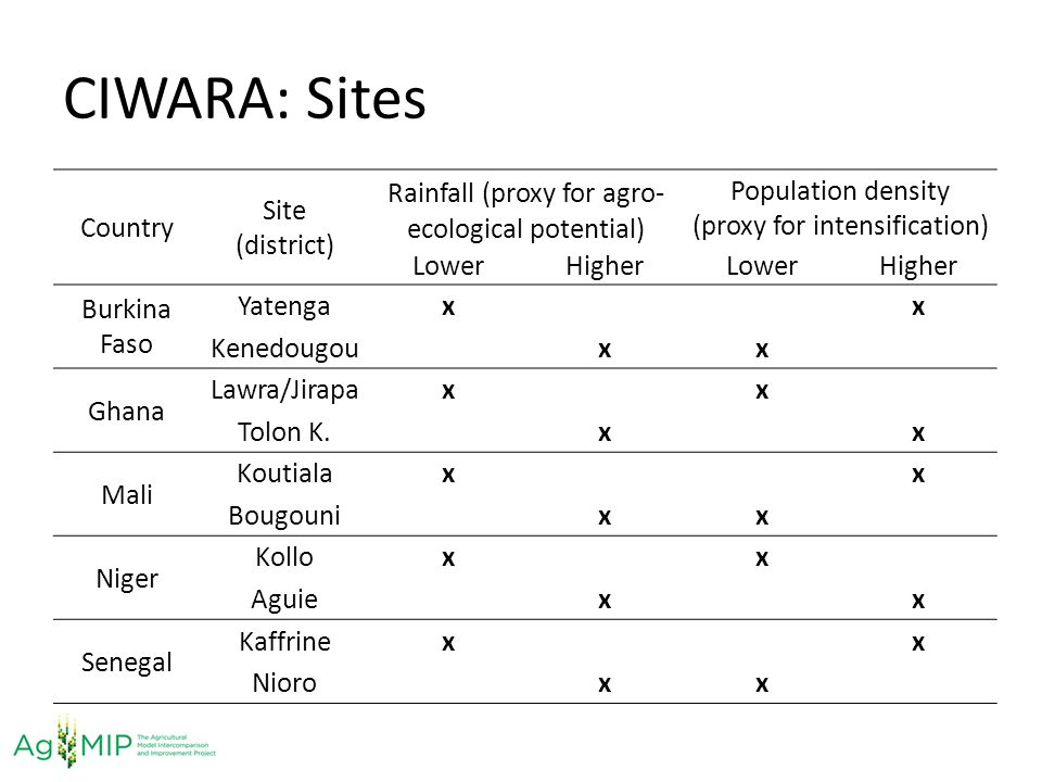CIWARA: Sites Country Site (district) Rainfall (proxy for agro- ecological potential) Population density (proxy for intensification) LowerHigherLowerH