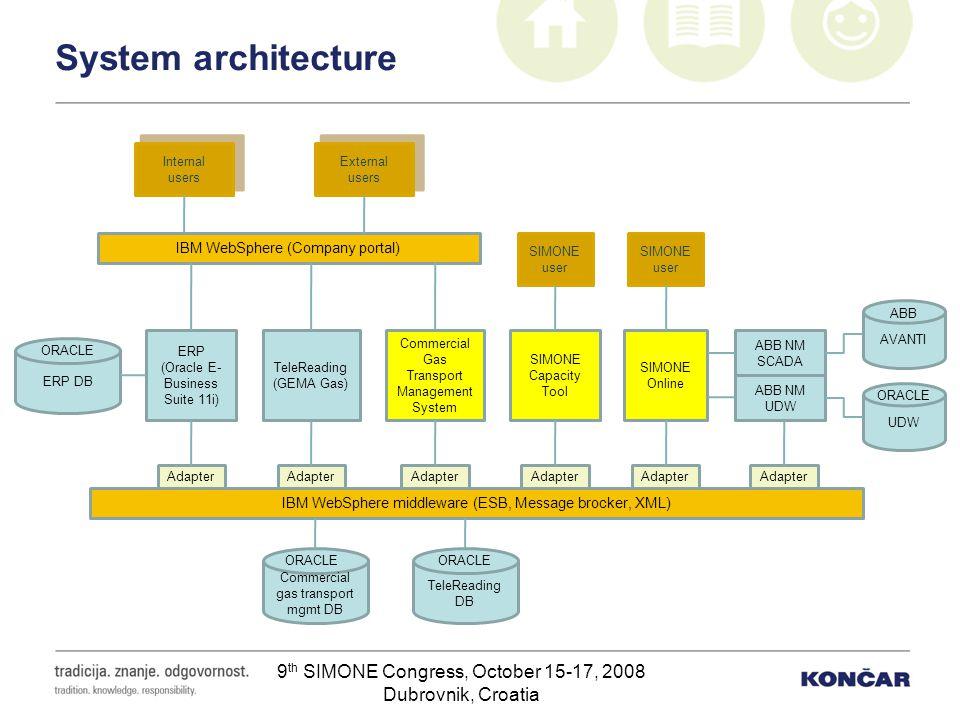 9 th SIMONE Congress, October 15-17, 2008 Dubrovnik, Croatia System architecture IBM WebSphere middleware (ESB, Message brocker, XML) Commercial gas t