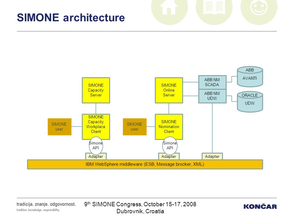 9 th SIMONE Congress, October 15-17, 2008 Dubrovnik, Croatia SIMONE architecture IBM WebSphere middleware (ESB, Message brocker, XML) Adapter SIMONE C