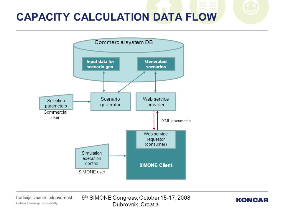 9 th SIMONE Congress, October 15-17, 2008 Dubrovnik, Croatia CAPACITY CALCULATION DATA FLOW Commercial system DB Input data for scenario gen. Generate