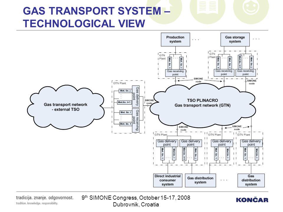 9 th SIMONE Congress, October 15-17, 2008 Dubrovnik, Croatia GAS TRANSPORT SYSTEM – TECHNOLOGICAL VIEW