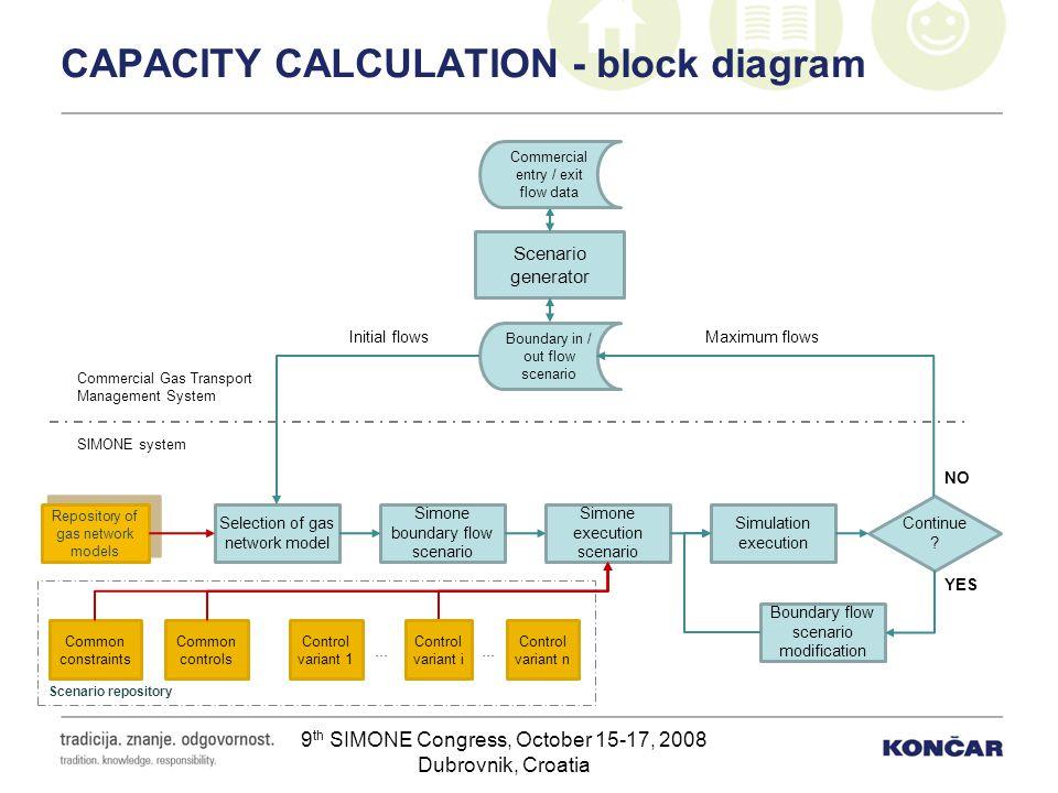 9 th SIMONE Congress, October 15-17, 2008 Dubrovnik, Croatia CAPACITY CALCULATION - block diagram Scenario generator Selection of gas network model Co