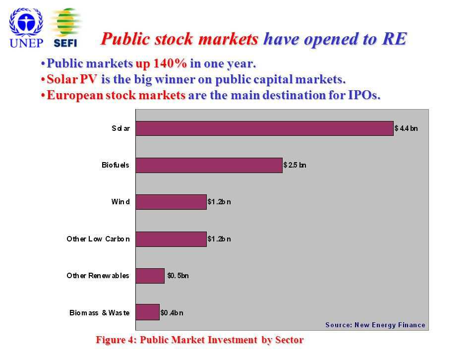 Figure 4: Public Market Investment by Sector Public stock markets have opened to RE Public markets up 140% in one year.Public markets up 140% in one year.