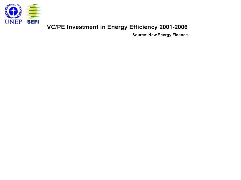 VC/PE Investment in Energy Efficiency 2001-2006 Source: New Energy Finance