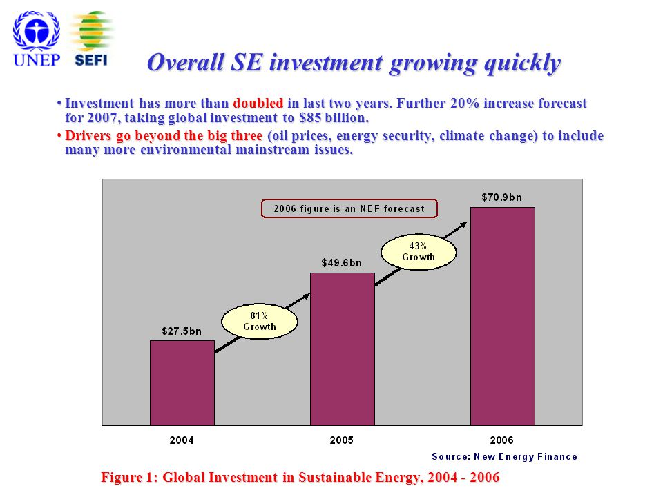 Figure 1: Global Investment in Sustainable Energy, 2004 - 2006 Overall SE investment growing quickly Investment has more than doubled in last two years.