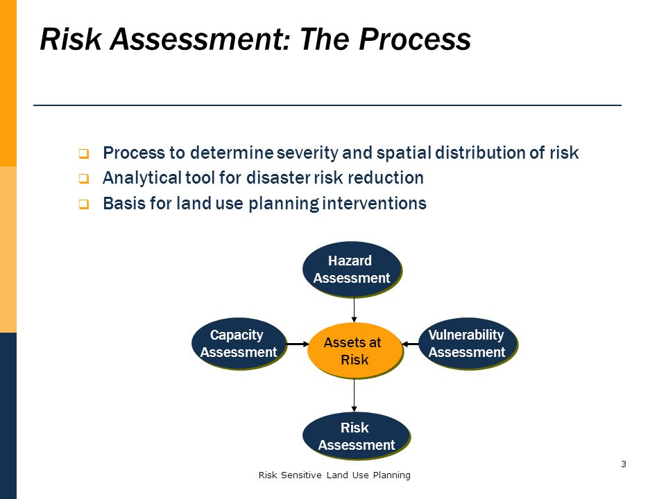 3 Process to determine severity and spatial distribution of risk Analytical tool for disaster risk reduction Basis for land use planning interventions Risk Assessment: The Process Risk Assessment Risk Assessment Vulnerability Assessment Vulnerability Assessment Hazard Assessment Hazard Assessment Assets at Risk Assets at Risk Capacity Assessment Capacity Assessment Risk Sensitive Land Use Planning