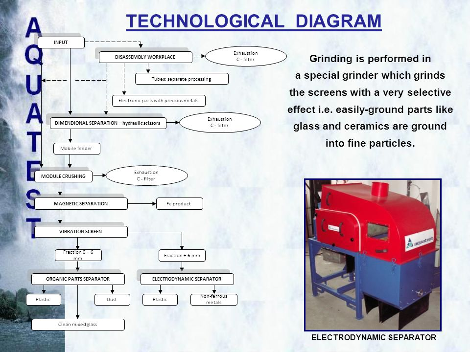 Grinding is performed in a special grinder which grinds the screens with a very selective effect i.e.