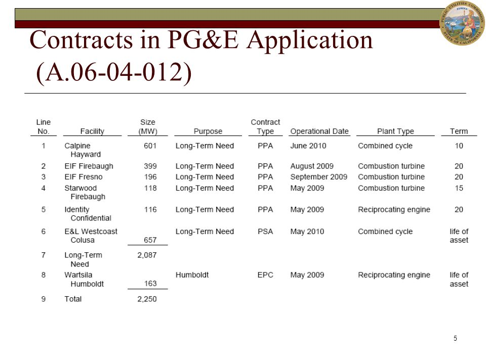 5 Contracts in PG&E Application (A.06-04-012)