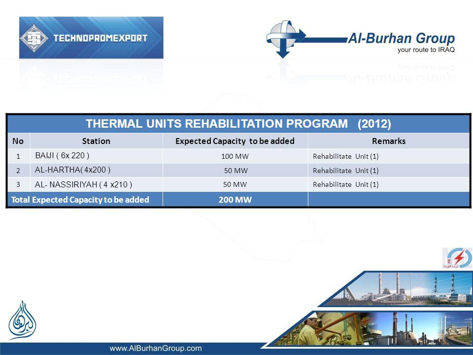 THERMAL UNITS REHABILITATION PROGRAM (2012) NoStation Expected Capacity to be added Remarks 1 BAIJI ( 6x 220 ) 100 MWRehabilitate Unit (1) 2 AL-HARTHA( 4x200 ) 50 MWRehabilitate Unit (1) 3 AL- NASSIRIYAH ( 4 x210 ) 50 MWRehabilitate Unit (1) Total Expected Capacity to be added200 MW