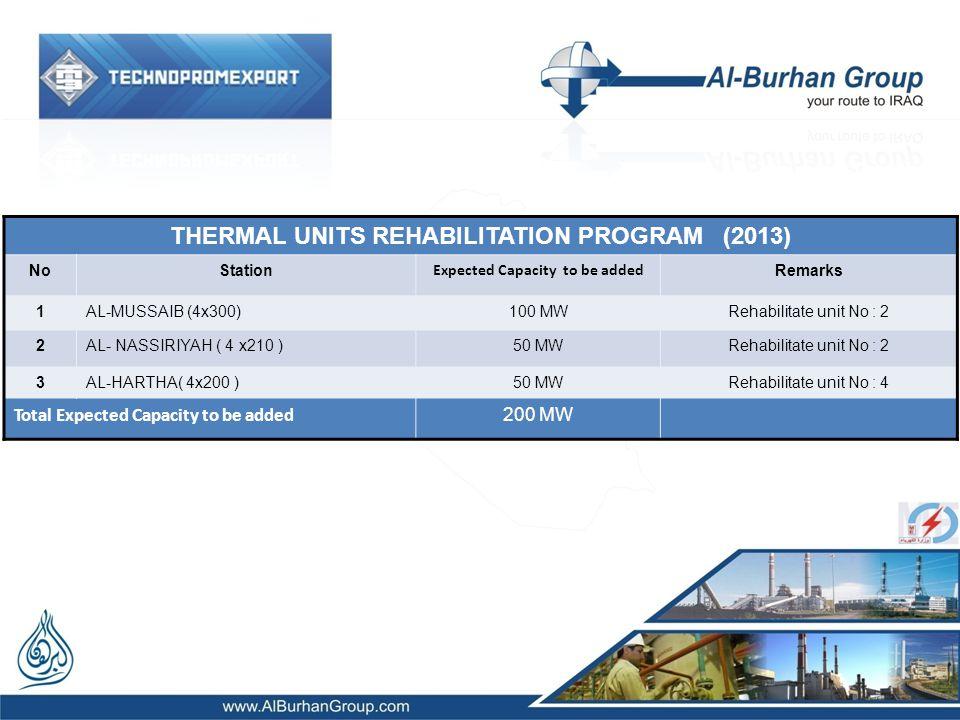 THERMAL UNITS REHABILITATION PROGRAM (2013) NoStation Expected Capacity to be added Remarks 1AL-MUSSAIB (4x300)100 MWRehabilitate unit No : 2 2AL- NASSIRIYAH ( 4 x210 )50 MWRehabilitate unit No : 2 3AL-HARTHA( 4x200 )50 MWRehabilitate unit No : 4 Total Expected Capacity to be added 200 MW